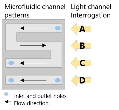 Schematic of 4-channel microfluidic cell and interrogation channels