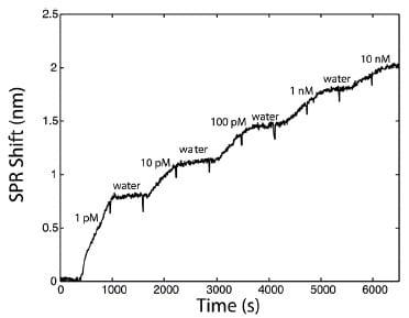 SPR sensorgram for the calibration of the sensor for RDX detection.