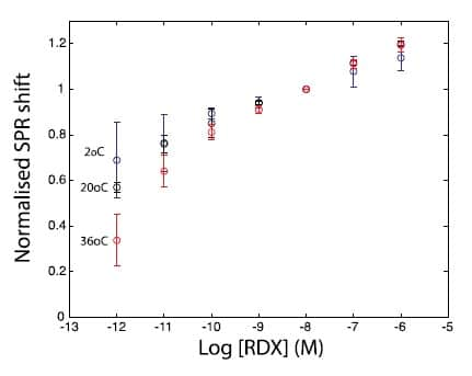 Normalised calibration curves for RDX at different temperatures against SPR response. at 10nM.