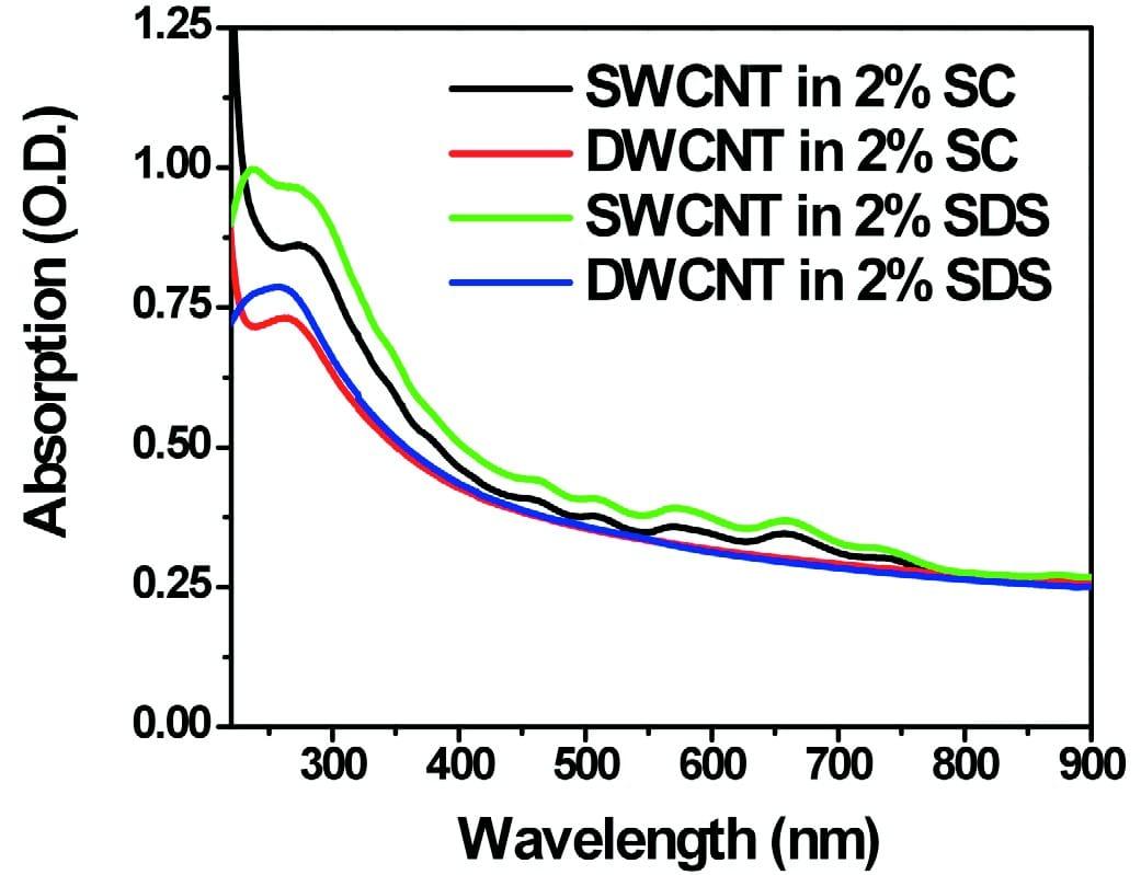 UV-Vis-NIR absorption spectrum