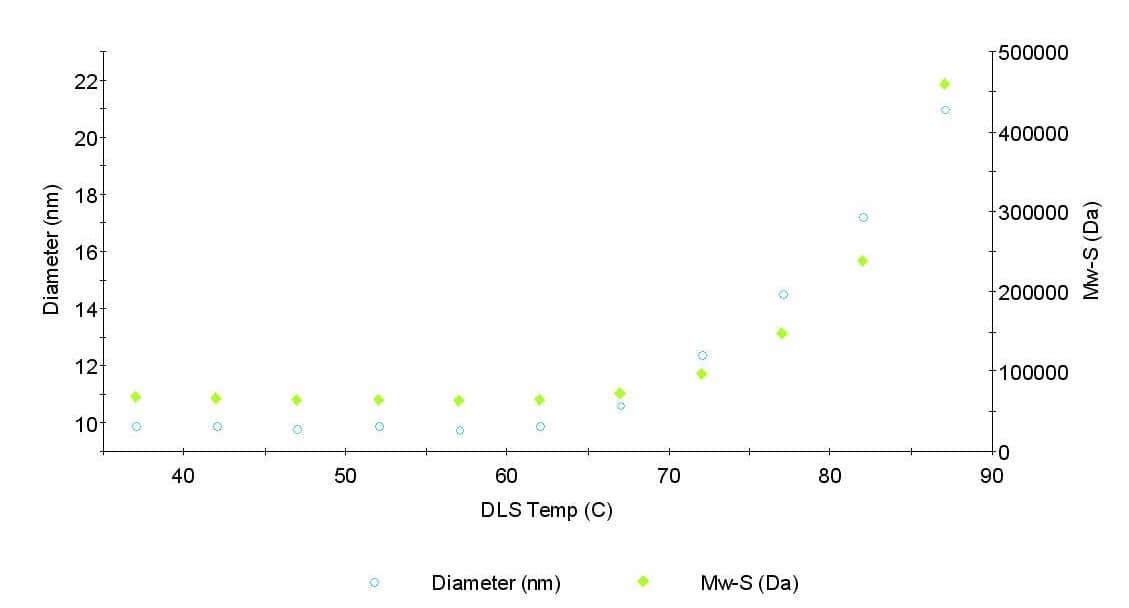 Figure 1. Bovine Serum Albumin Temperature Ramp