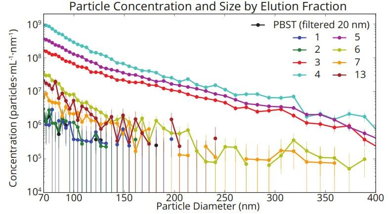 Figure 2. nCS1 Microfluid Resistive Pulse Sensing - Meritics Ltd