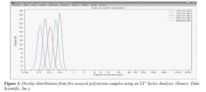 non-spherical sub-micron particle analysis