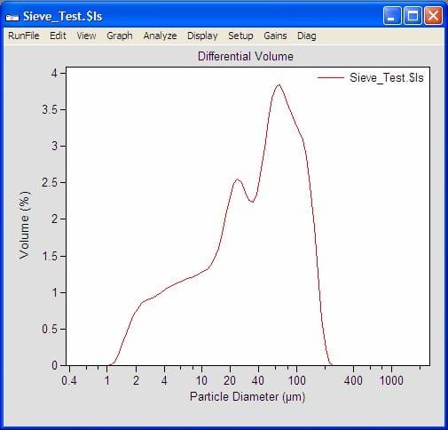 LS13320XR vs Sieve
