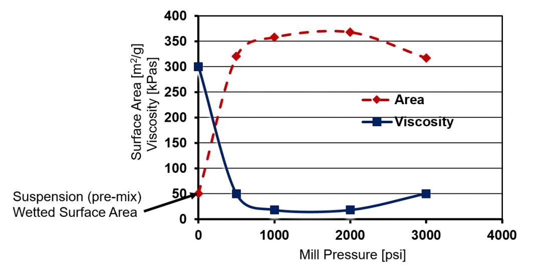 Figure 1. MagnoMeter, Meritics