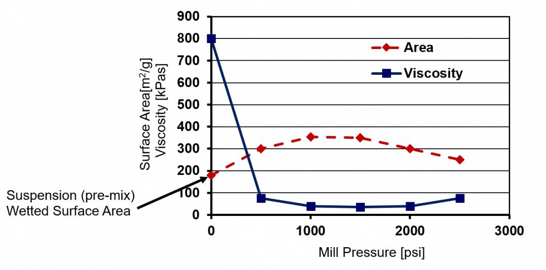 Figure 2., MagnoMeter, Meritics
